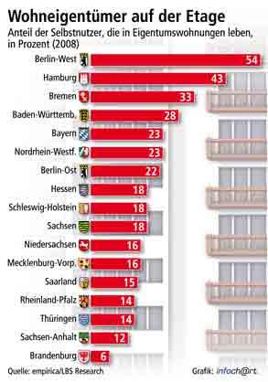 Wohnungseigentum auf der Etage nach Bundesländern